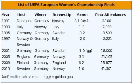 uefa euro finals