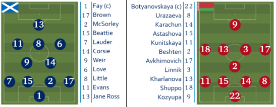 The Starting lineups and formations in Scotland vs Belarus